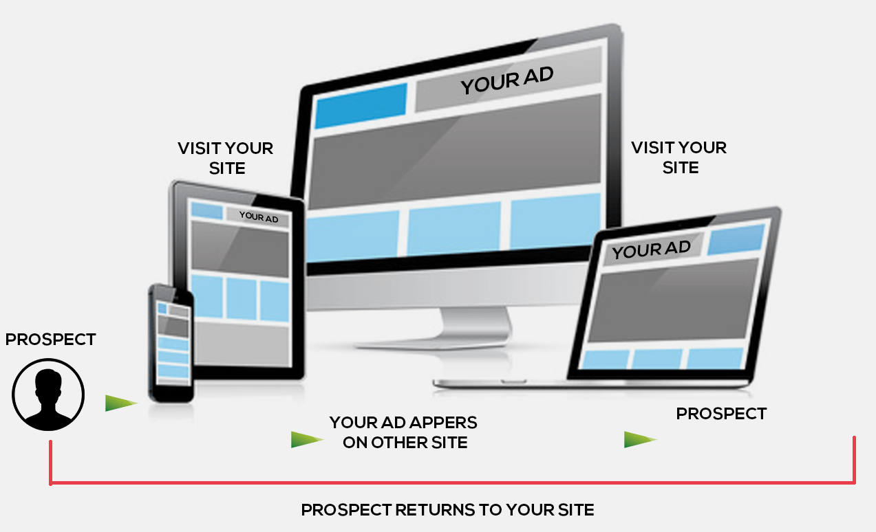 Prospects returns to your site - Re marketing