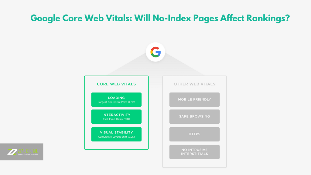 Google Core Web Vitals: Will No-Index Pages Affect Rankings?